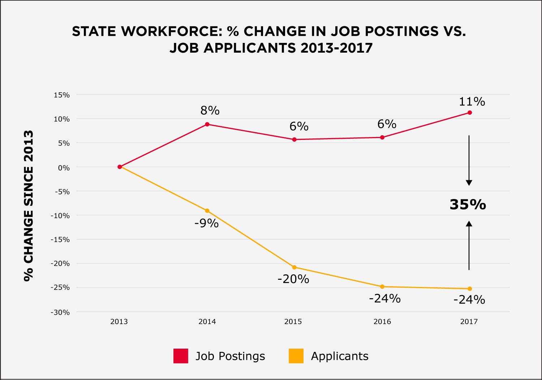 Chart - State Gov Hiring